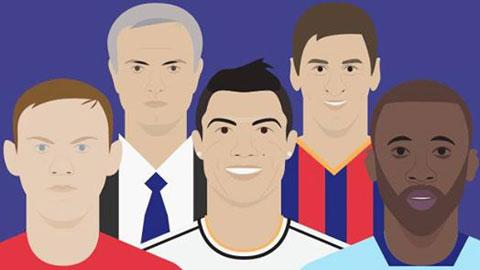 Ronaldo đang là cầu thủ có mức lương hàng đầu