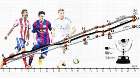 Hành trình cuộc đua của tam mã Real Madrid - Barcelona - Atletico Madrid
