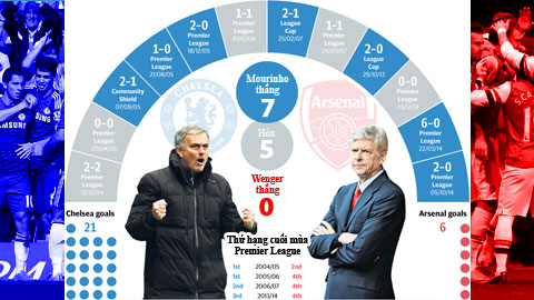 Mourinho bắt vía hoàn toàn Wenger