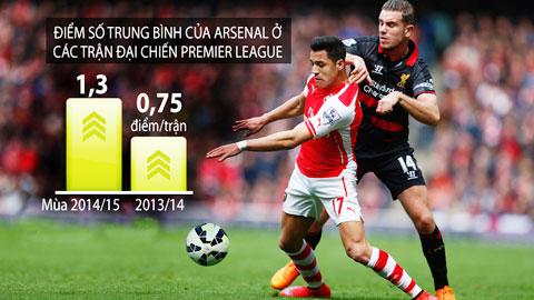 Mùa này, Arsenal (trái) đã chơi tốt hơn hẳn ở những trận gặp đội lớn