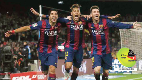 Với 102 bàn thắng, Messi, Neymar và Suarez đã trở thành bộ ba lập công nhiều nhất lịch sử Barca trong một mùa giải