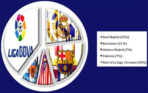 Real Madrid và Barcelona sẽ không còn được độc quyền truyền hình  Barca3