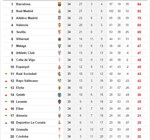 Tường thuật Cordoba 0-8 Barca