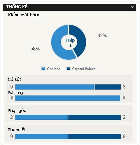 Trực tiếp Chelsea 0-0 Crystal Palace: Thế trận cân bằng
