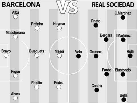 Đội hình dự kiến: Barcelona vs Real Sociedad 23h00 ngày 9/5