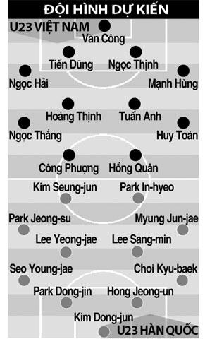 Đội hình dự kiến trận U23 Việt Nam vs U23 Hàn Quốc