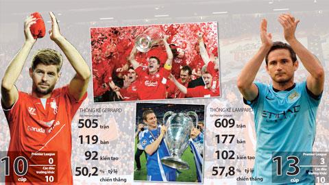 Lampard và Gerrard, hai tiền vệ người Anh xuất sắc bậc nhất kỷ nguyên Premier League
