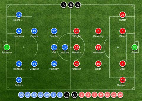 Link sopcast, tường thuật trực tiếp  Arsenal 4-0 Aston Villa