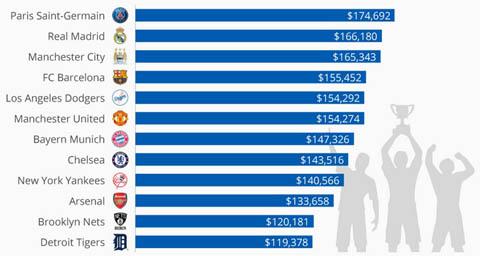Man City đứng trên Chelsea, Arsenal về tổng giá trị