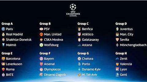 Vòng bảng Champions League: đối đầu PSV & Wolfsburg, Bayern tái ngộ Arsenal