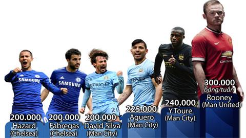 Top 6 ngôi sao lương cao ở Premier League (Chưa xét De Bruyne)