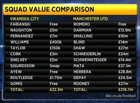 Đội hình xuất phát của Swansea tối qua có tổng giá trị chuyển nhượng thấp hơn M.U rất nhiều