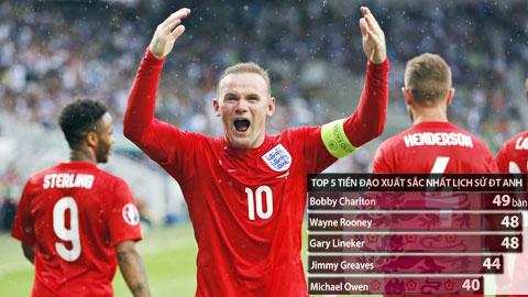 Rooney đã có 48 bàn cho ĐT Anh, kém chân sút số 1 trong lịch sử ĐTQG 1 lần lập công