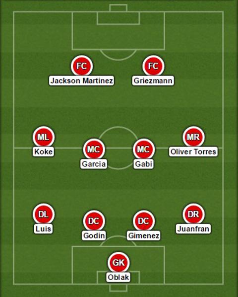 Đội hình dự kiến Atletico Madrid
