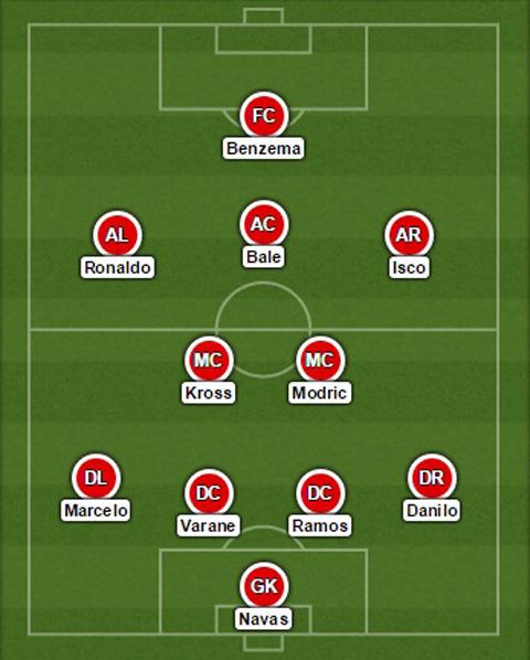 Đội hình dự kiến Real Madrid
