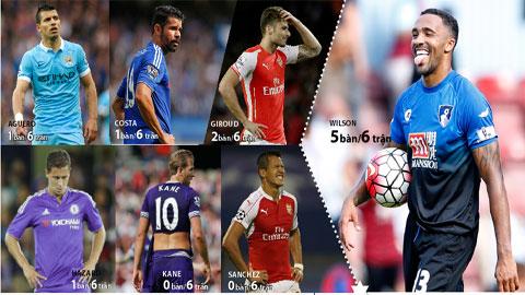 Aguero + Costa + Kane + Sanchez + Hazard + Giroud = Callum Wilson