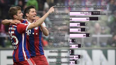 Mueller và Lewandowski là hai cầu thủ tăng giá mạnh nhất của Bayern