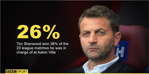 Tỷ lệ giành chiến thắng của Tim Sherwood tại Ngoại hạng Anh rất thấp
