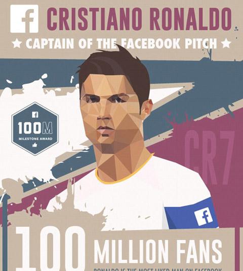 Ronaldo trở thành