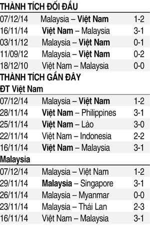 Việt Nam vs Malaysia: Thắng thuyết phục để vào chung kết - ảnh 7